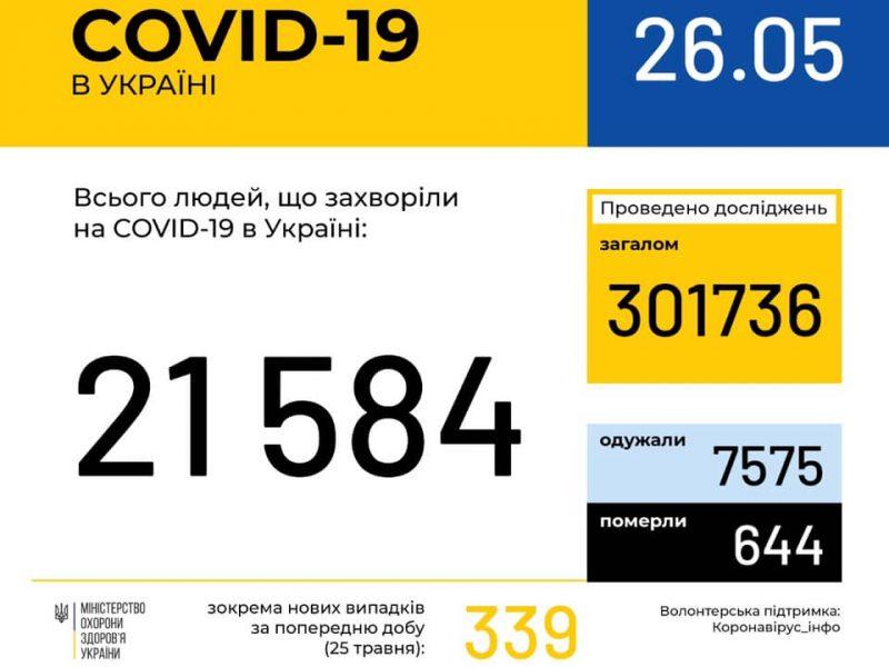 В Украине за сутки количество больных коронавирусом увеличилось на 339 человек