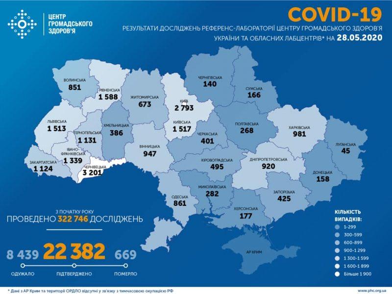 В Украине – 477 новых заболевших коронавирусом. Сводка по областям