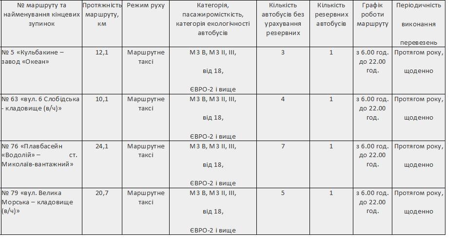 В Николаеве объявили конкурс на 4 автобусных маршрута 1
