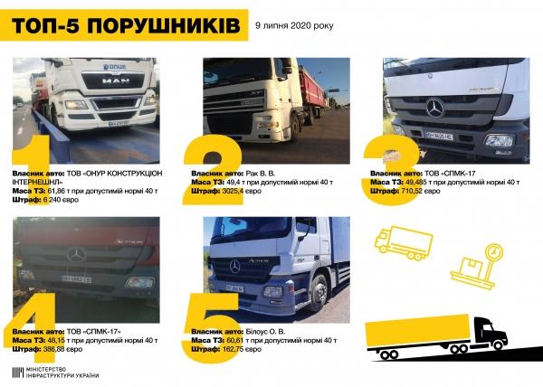Укртрансбезопасности опять поймало машины одной из фирм Амирханяна с перегрузом на Николаевщине