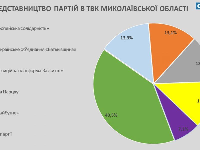 И известные, и малознакомые: 49 партий завели своих членов в теризбиркомы Николаевской области (ИНФОГРАФИКА)