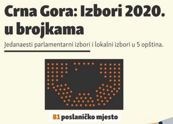На участки надо приходить в масках и со своими ручками: в Черногории проходят парламентские и местные выборы