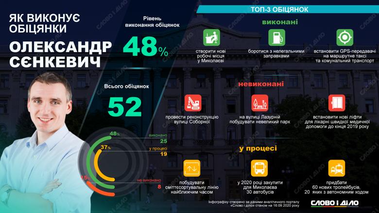 Мэр Николаева Сенкевич выполнил половину своих обещаний 2015 года