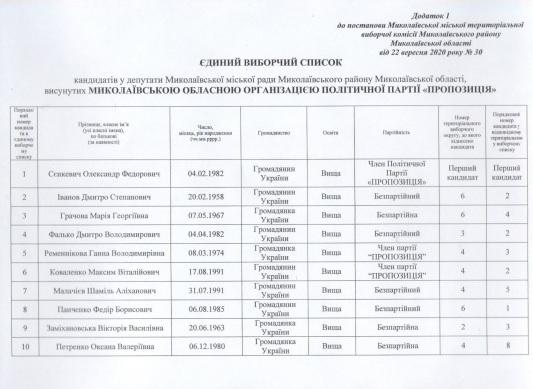 Сенкевич, Гранатуров и их команды: в Николаеве зарегистрировали первых кандидатов (СПИСКИ) 11