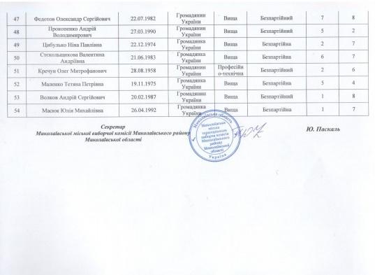 Сенкевич, Гранатуров и их команды: в Николаеве зарегистрировали первых кандидатов (СПИСКИ) 17