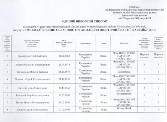 Сенкевич, Гранатуров и их команды: в Николаеве зарегистрировали первых кандидатов (СПИСКИ) 21