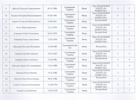Сенкевич, Гранатуров и их команды: в Николаеве зарегистрировали первых кандидатов (СПИСКИ) 23