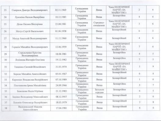 Сенкевич, Гранатуров и их команды: в Николаеве зарегистрировали первых кандидатов (СПИСКИ) 25