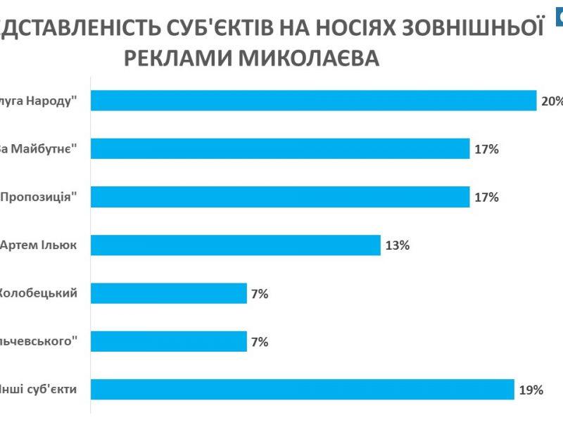Предвыборная кампания еще не стартовала, а в Николаеве зафиксировано более 500 билбордов с политической рекламой (ФОТО, ИНФОГРАФИКА)