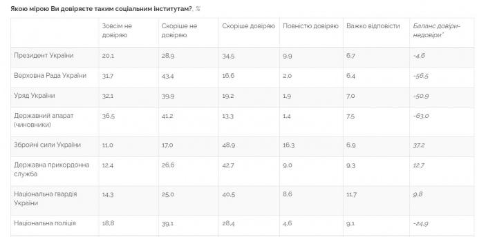 Зеленскому уже не доверяет почти половина украинцев – опрос 1
