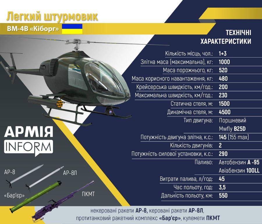 """Ударный """"Киборг"""" и другие. В Украине будут выпускать легкие вертолеты (ФОТО, ВИДЕО) 1"""