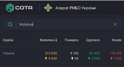 В Украине за сутки – 4069 новых заболевших коронавирусом 1