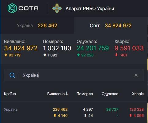 За сутки в Украине - 4140 новых больных коронавирусом 1
