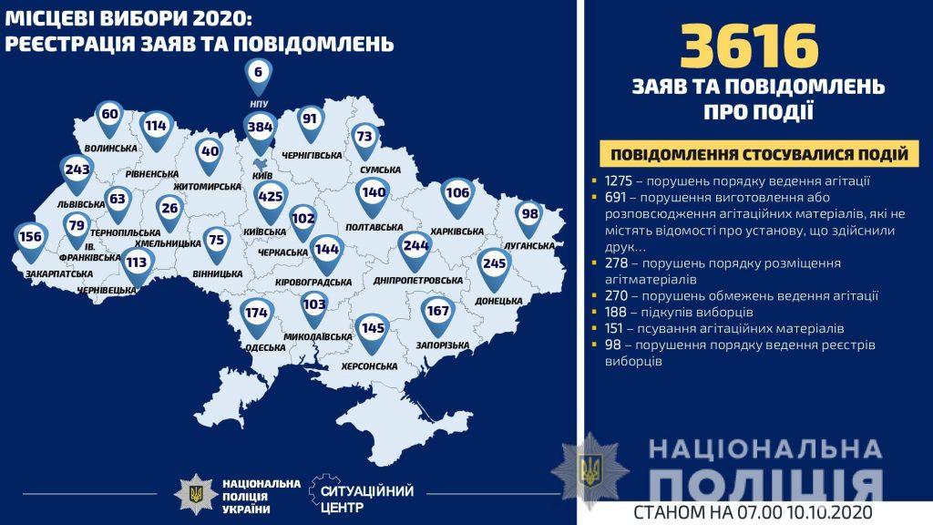 На Николаевщине не очень и нарушают законодательство о выборах: статистика полиции (ИНФОГРАФИКА) 1