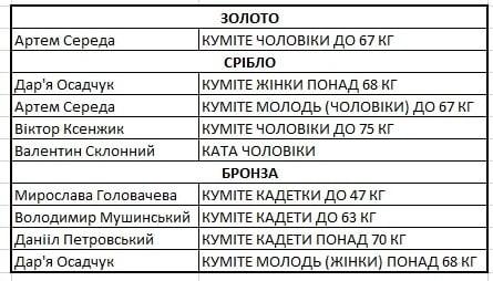 Николаевские каратисты добыли 9 наград чемпионата Украины 1