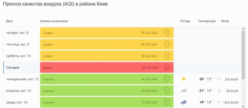 Киев занял третье место в мировом рейтинге городов с самым грязным воздухом 1