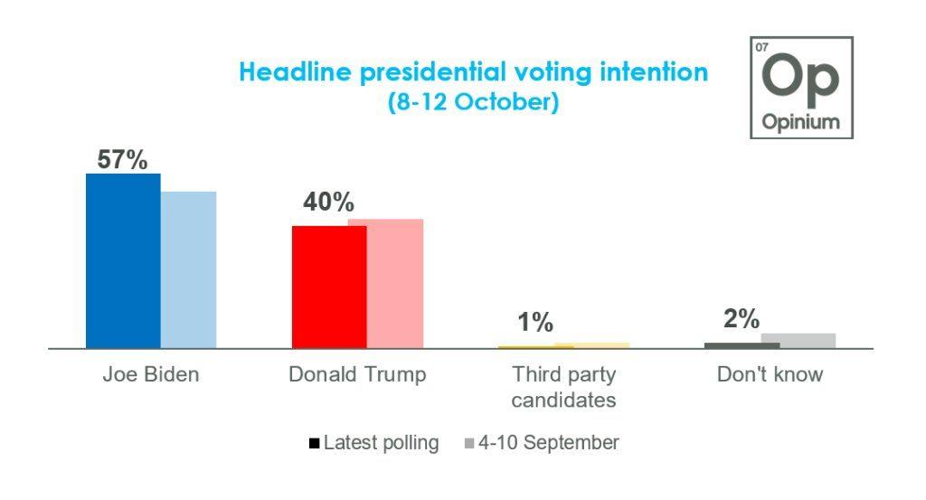 Выборы в США: Байден опережает Трампа на 17% 1