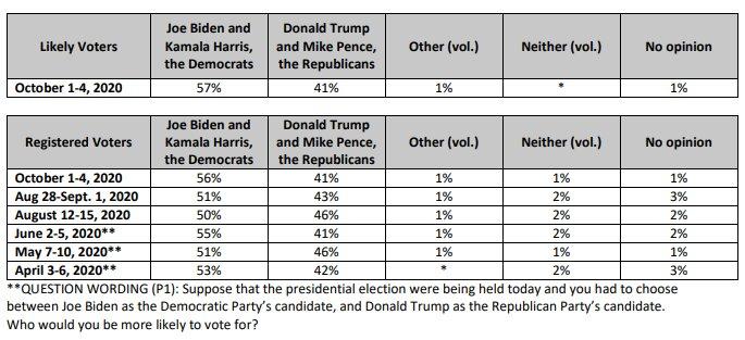 Выборы в США: Байден опережает Трампа на 17% 3