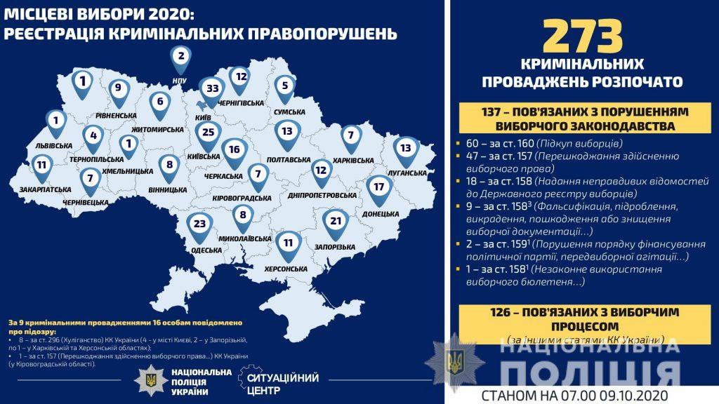 На Николаевщине не очень и нарушают законодательство о выборах: статистика полиции (ИНФОГРАФИКА) 3