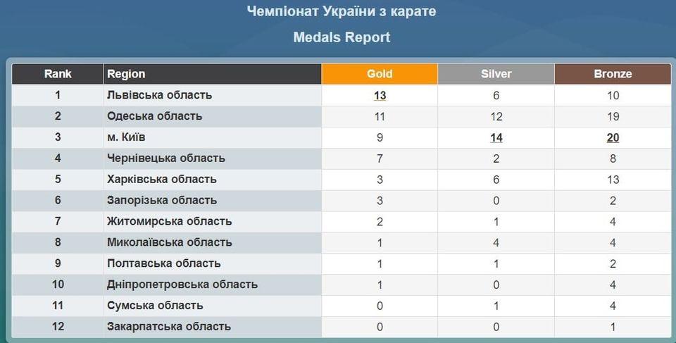 Николаевские каратисты добыли 9 наград чемпионата Украины 3