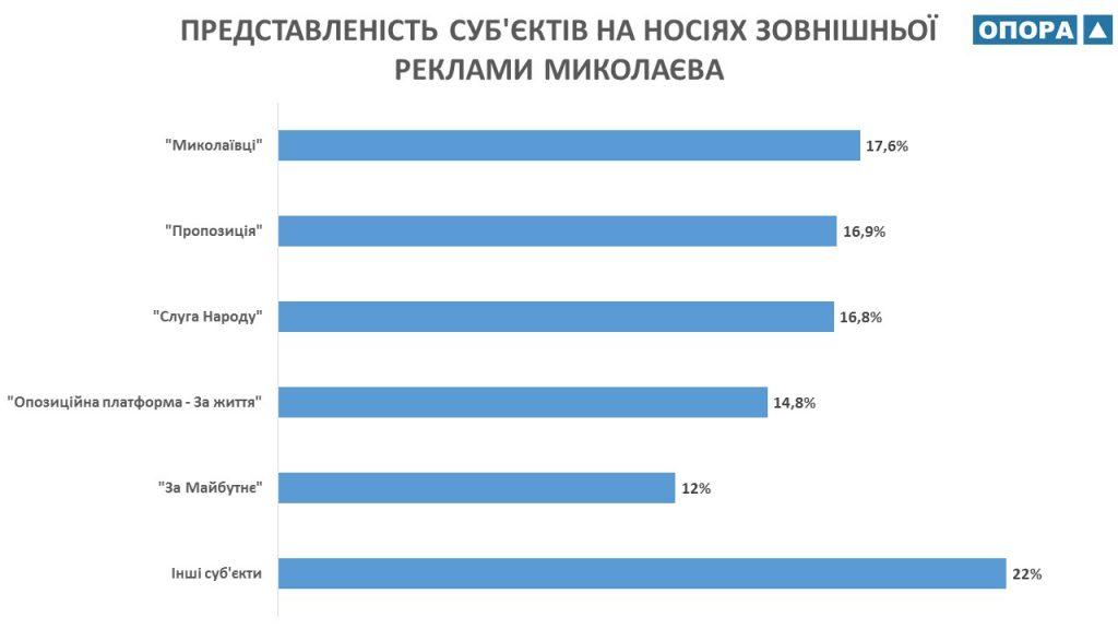 У какой политсилы на Николаевщине бигбордов больше всего - ОПОРА (ФОТО) 1