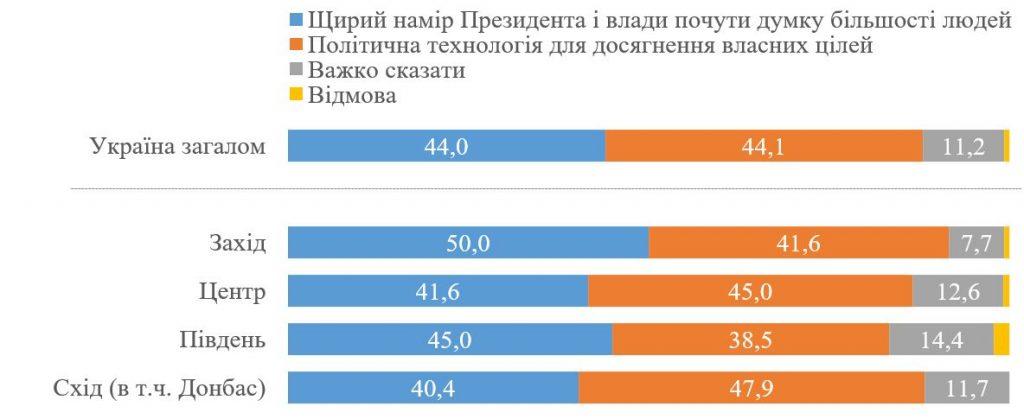 Доверие к опросу Зеленского: мнения украинцев разделились (ИНФОГРАФИКА) 1