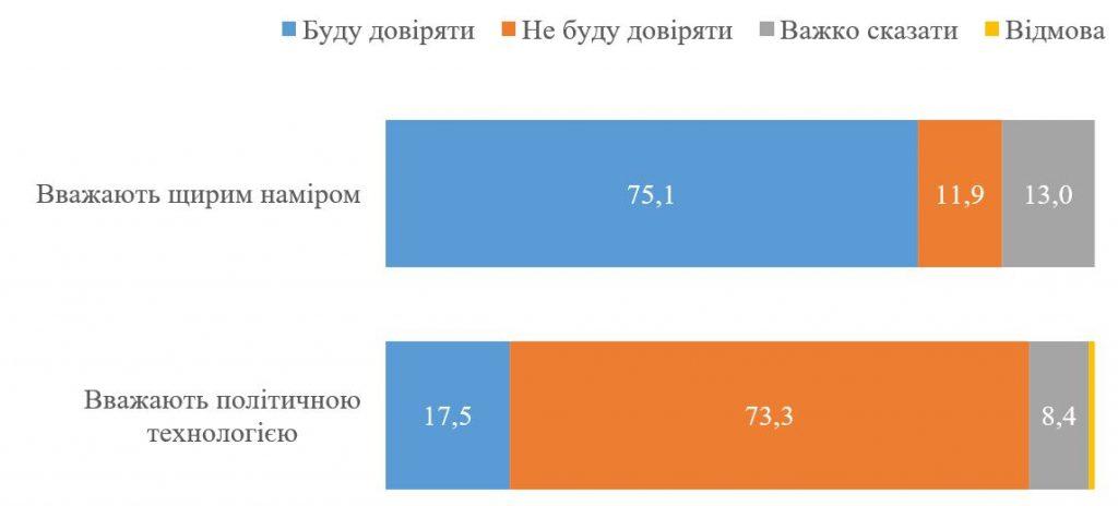 Доверие к опросу Зеленского: мнения украинцев разделились (ИНФОГРАФИКА) 3