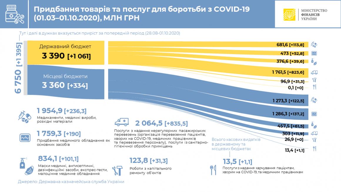 Украина потратила 6,75 млрд грн на закупку товаров и услуг для предотвращения коронавируса 1