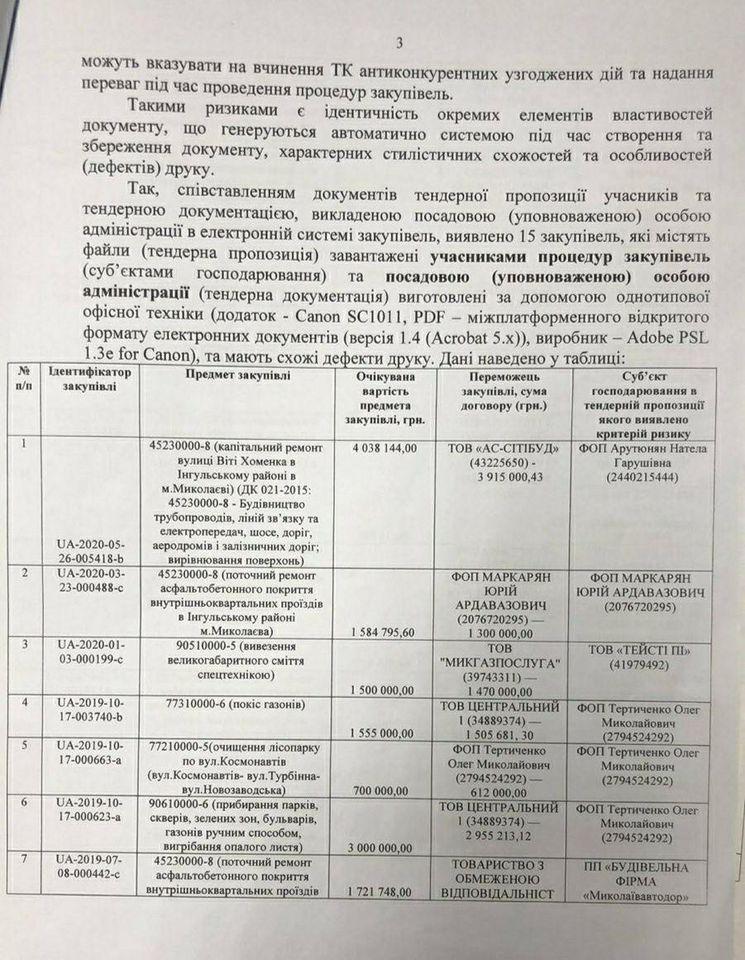 Документы предпринимателей для участия в тендерах готовились в администрации Ингульского района Николаевского горсовета - Ермолаев (ДОКУМЕНТЫ) 11