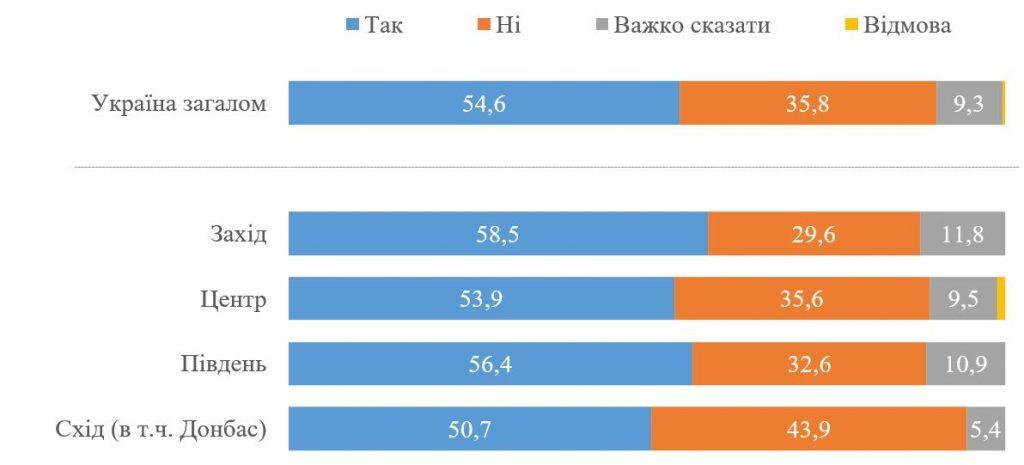 Доверие к опросу Зеленского: мнения украинцев разделились (ИНФОГРАФИКА) 5