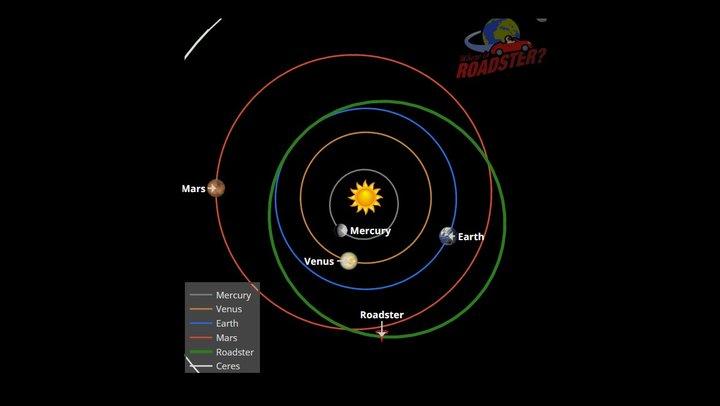 Tesla Roadster Илона Маска пролетела Марс на рекордно близком расстоянии