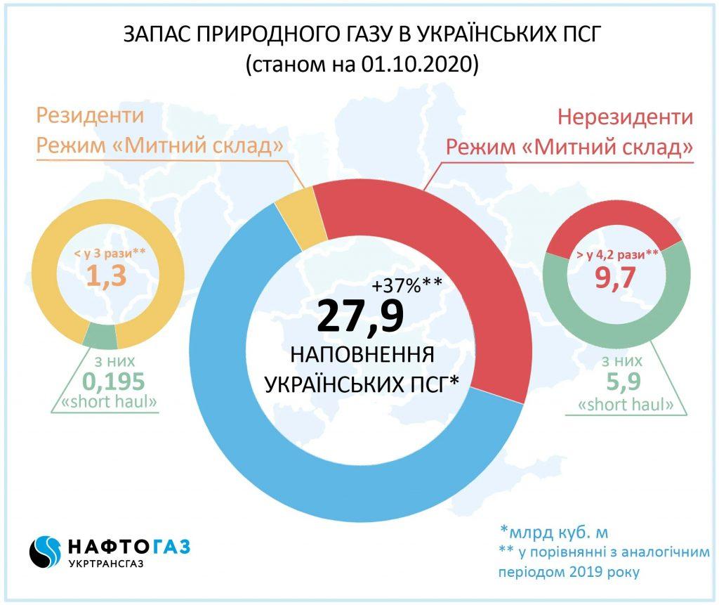 Хватит на всех. Украина собирается экспортировать газ в ЕС 1