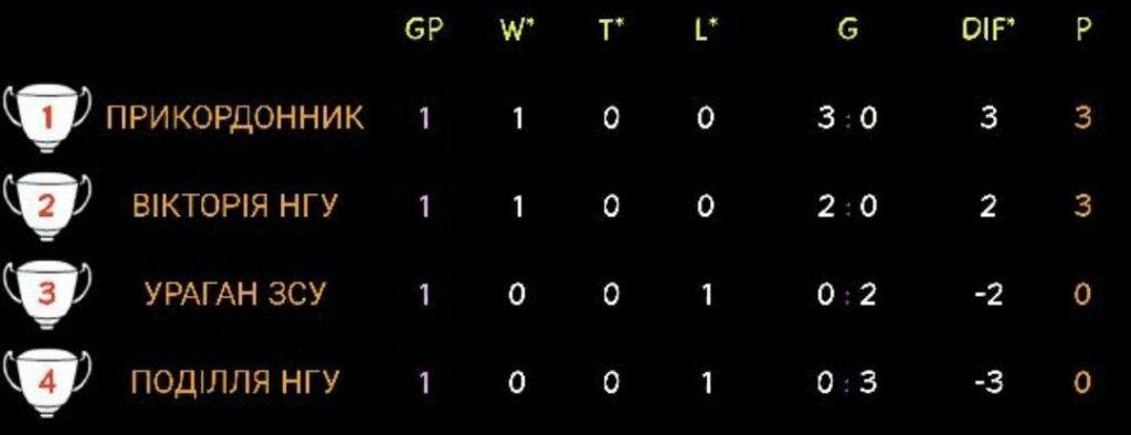 Николаевские гвардейцы добыли первую победу в финальной части Кубка героев АТО (ФОТО) 5