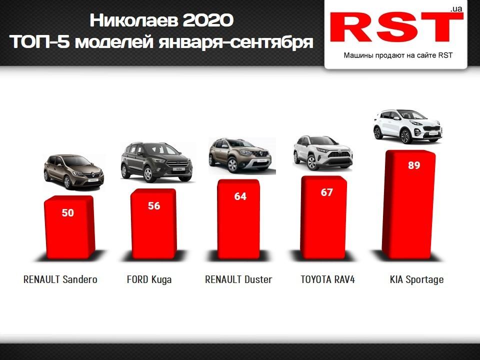С начала года николаевцы потратили на новые авто 37 млн долларов. Что покупали? (ИНФОГРАФИКА) 1