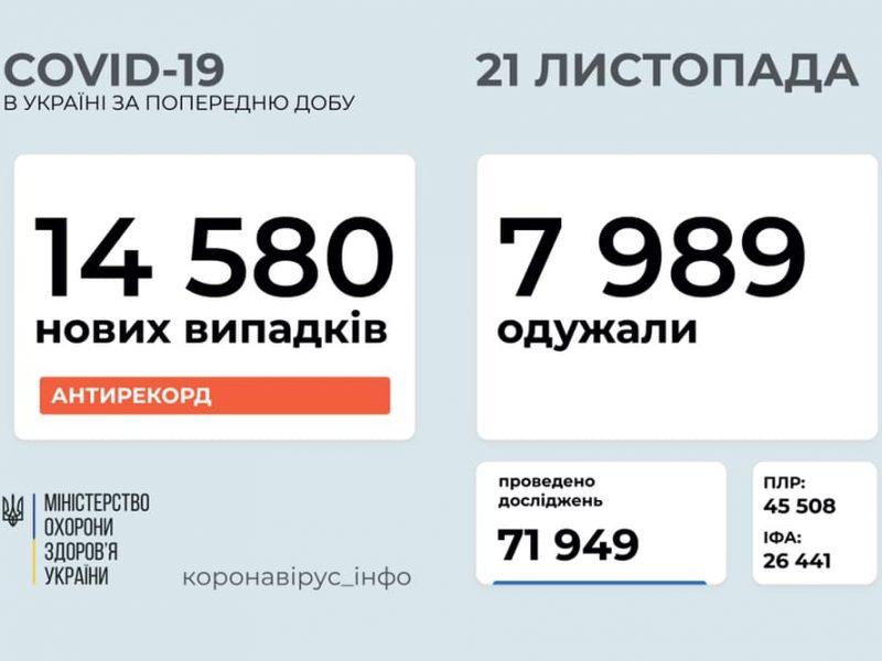 Еще больше, чем вчера: в Украине за сутки – 14580 новых больных коронавирусом