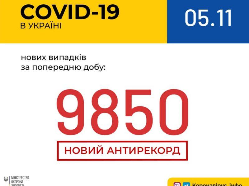 Новый антирекорд в Украине – 9850 новых заболевших коронавирусом за сутки