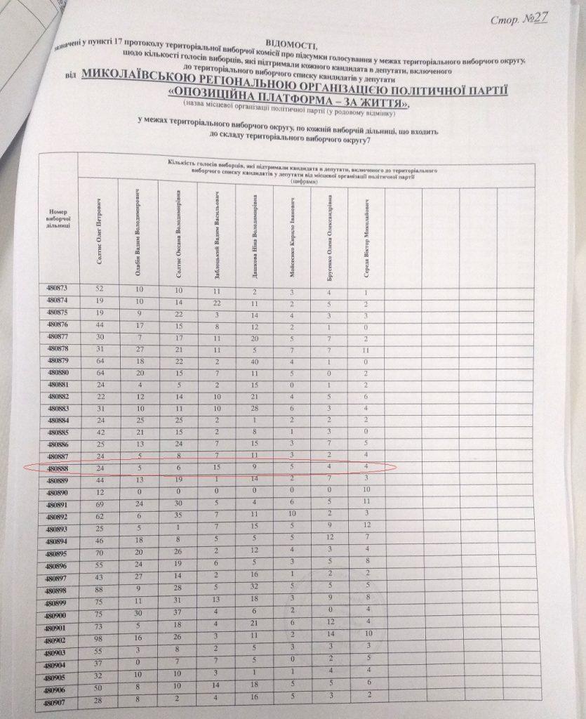 Местные выборы-2020: в Николаеве обнаружили нарушения при подсчете голосов