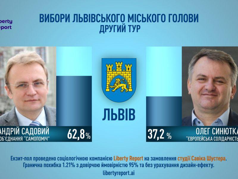 Садовой лидирует на выборах мэра во Львове, – экзит-пол