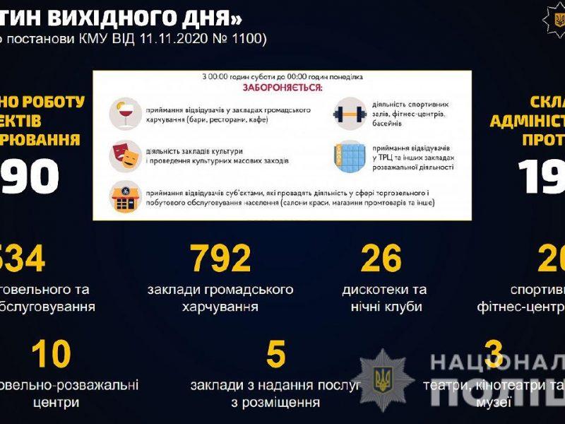 Полиция принудительно отправила на карантин 2390 предприятий