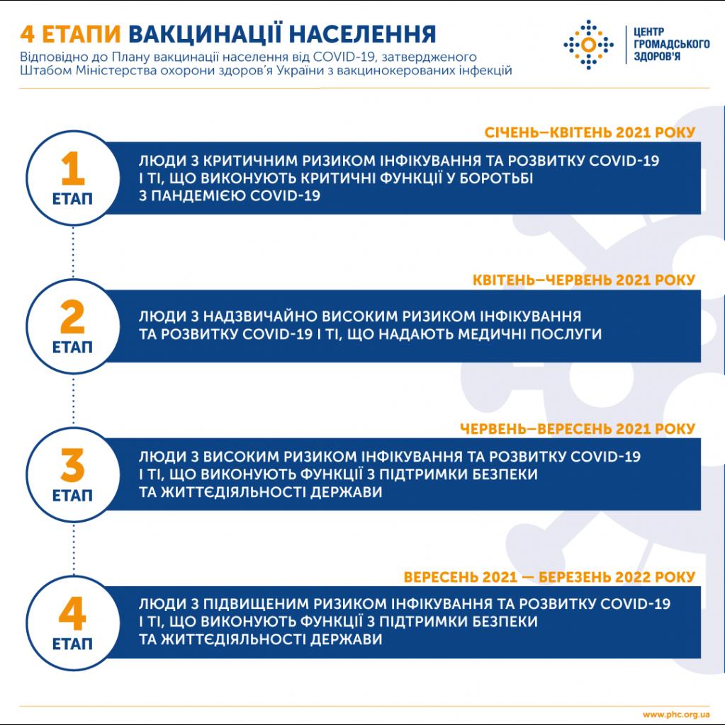 В Украине утвердили план вакцинации населения от COVID-19 1