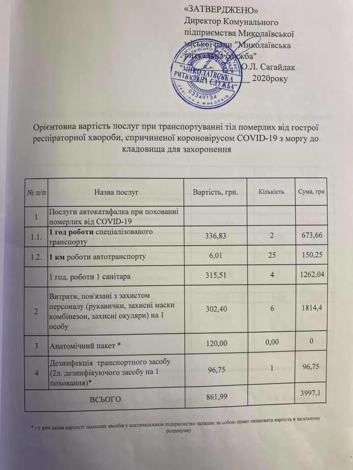 """""""Это не я"""", - Сенкевич пытался объяснить, почему умерших от коронавируса хоронит только КП и по завышенным ценам 3"""