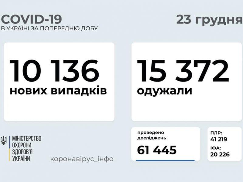 В Украине за сутки – более 10 тысяч случаев коронавируса, 275 человек умерли