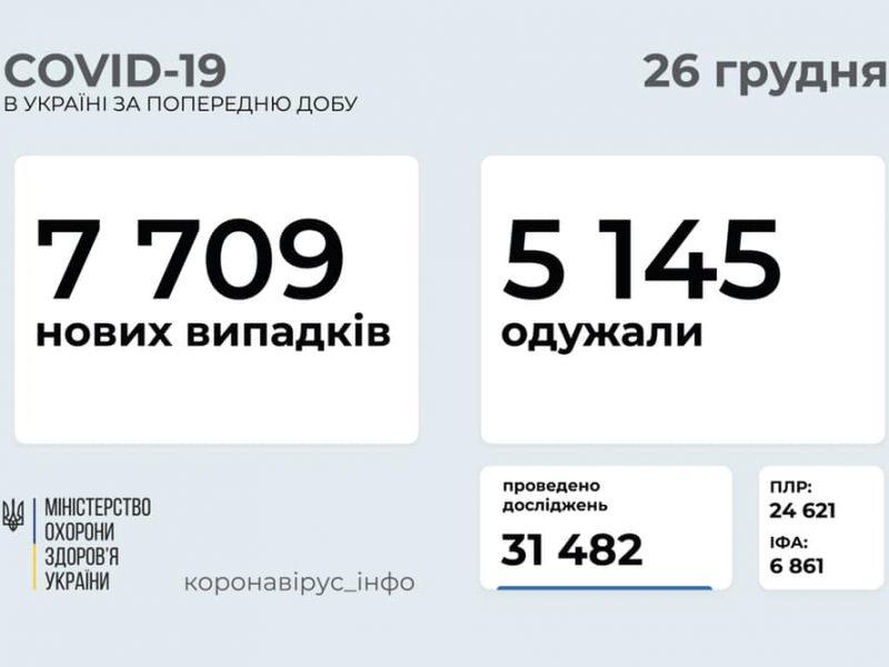 В Украине за сутки заболело свыше 7,7 тысяч человек, умер 121 человек