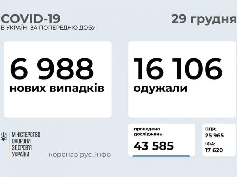 В Украине за сутки – почти 7 тысяч новых больных коронавирусом, выздоровело в 2 раза больше, умерло 232 человека