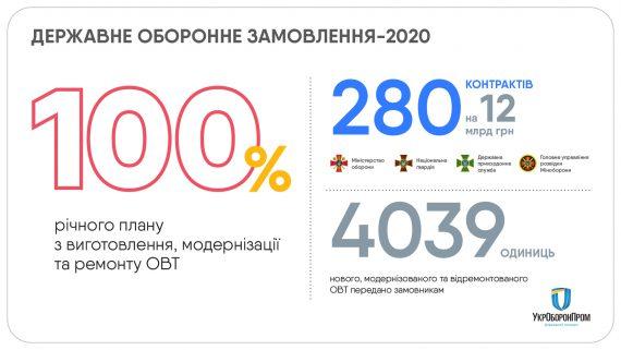 """Предприятия """"Укроборонпрома"""" выполнили 100% контрактов по государственному оборонному заказу в 2020 году (ИНФОГРАФИКА) 1"""