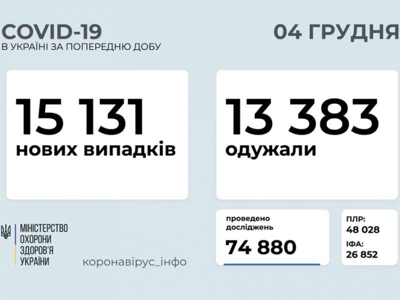 За сутки в Украине – свыше 15 тысяч новых больных коронавирусом, умерло 235 человек
