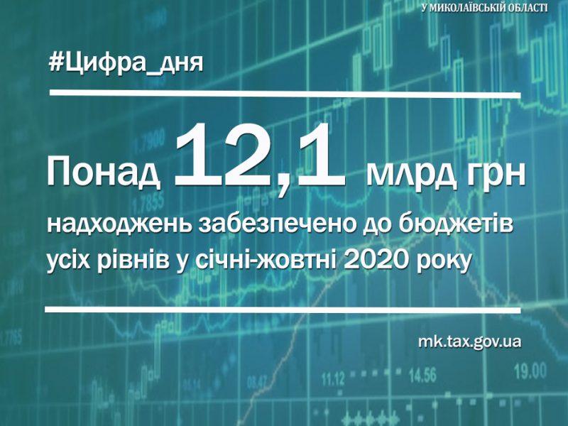 В Николаевской области за 11 месяцев собрали на 750 млн.грн. налогов и сборов больше, чем в 2019-м году