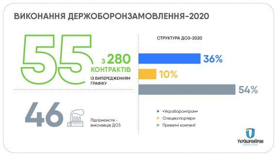 """Предприятия """"Укроборонпрома"""" выполнили 100% контрактов по государственному оборонному заказу в 2020 году (ИНФОГРАФИКА) 3"""