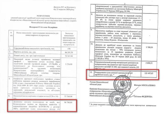 Главврачу Николаевской инфекционной больницы утвердили зарплату в размере 135 тыс.грн 1
