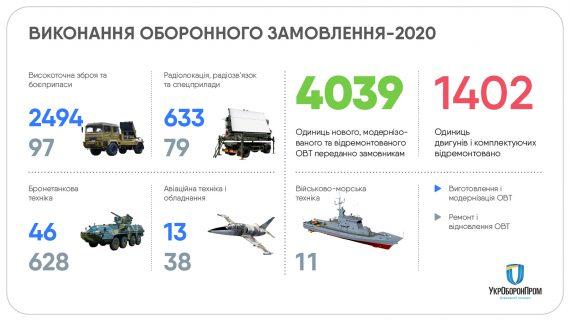 """Предприятия """"Укроборонпрома"""" выполнили 100% контрактов по государственному оборонному заказу в 2020 году (ИНФОГРАФИКА) 5"""